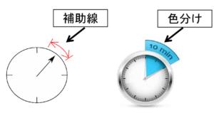 圧力計の補助線や色分け