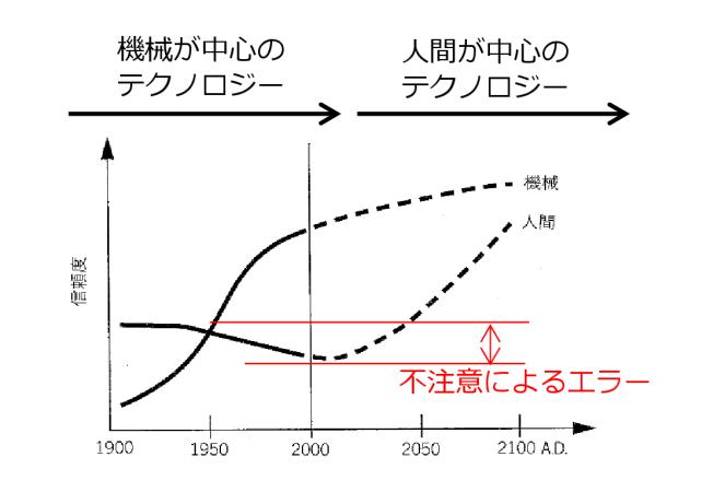 図1 機械と人の信頼性